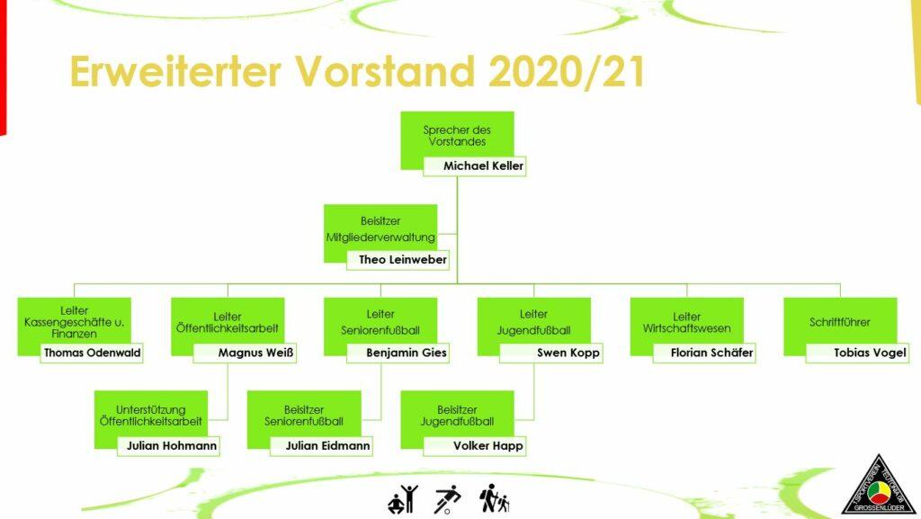 Erweiterter Vorstand 2020